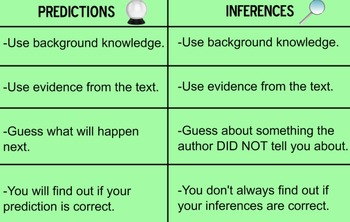 Inferences & Predictions Supported with Evidence!
