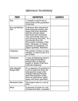 Inferences Vocabulary