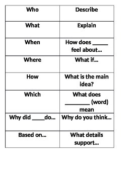 Inferential versus literal questions