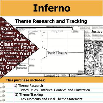 Inferno - Theme Tracking Notes Etymology & Context Research