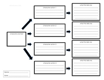 Inferring Character Traits Graphic Organizer