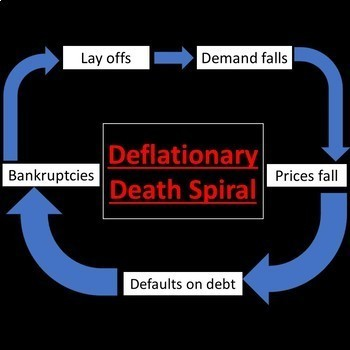 Inflation and Deflation Game and Simulation