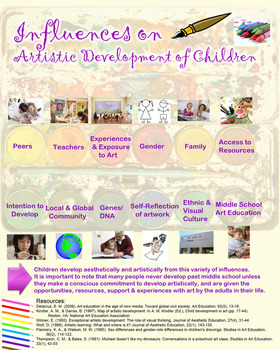 Influence of Artistic Development of Children