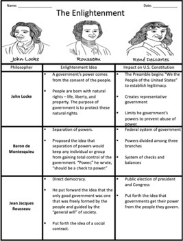 Influence of the Enlightenment on U.S. Constitution: Graphic Organizer