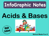 InfoGraphic Notes - CHEMISTRY - Acids & Bases