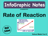 InfoGraphic Notes - CHEMISTRY - Rate of Reaction