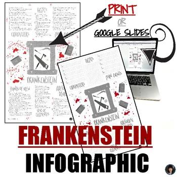 Infographics: FRANKENSTEIN (INTERACTIVE OR PRINT)