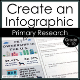 Create an Infographic with Primary Research (Research Writing)