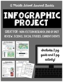 Infographic Project: Summative Assessment Projects