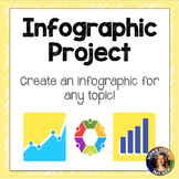 Infographic Project- Distance Learning