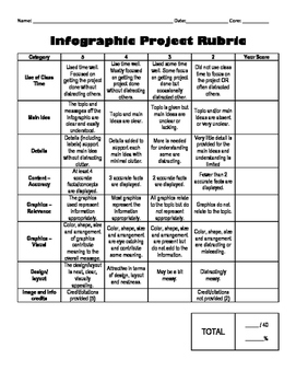 Infographic Project Rubric