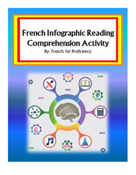 French Infographic Reading Comprehension Activity