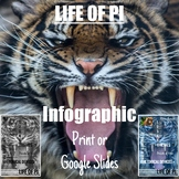 Infographic Series: LIFE OF PI