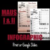 Infographic Series: MAUS I & II