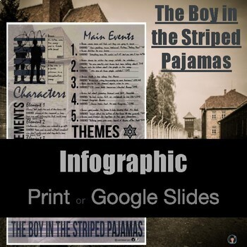 Infographic Series: The Boy in the Striped Pajamas