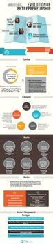 Infographic on the Evolution of Entrepreneurship
