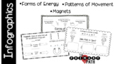 Science Infographics - Forms of Energy, Magnets, Patterns of Movement