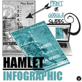 INFOGRAPHICS IN THE CLASSROOM: HAMLET (INTERACTIVE OR PRINT)