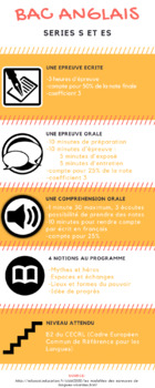 Infographie baccalauréat anglais (S et ES) - French baccalaureate infographic