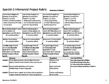 Infomercial Rubric and Writing Guide Avancemos 2 Unidad 3 Project