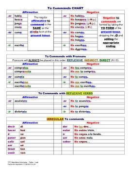 Informal Commands - Chart