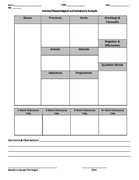 Informal Speech and Language Evaluation-Resourse Compilation