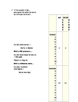 Informal/formal commands