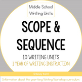 Information About Year-Long Middle School Writing Workshop Curriculum