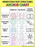 Informational Text Anchor Chart | Nonfiction Text Structures | Classroom Decor