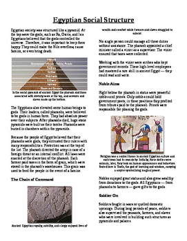Informational Text - Ancient Egypt: Social Structure (No Prep)