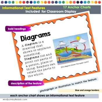 Informational Text Features - Anchor Charts - [Non-Fiction Text]