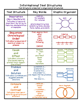 Informational Text Structure Chart Poster