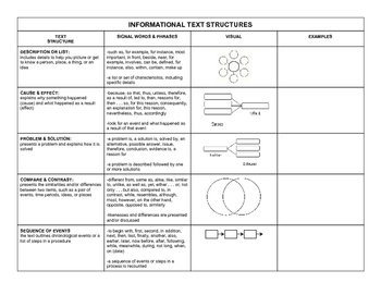 Informational Text Structures Chart