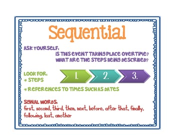 Informational Text Structures Classroom Posters