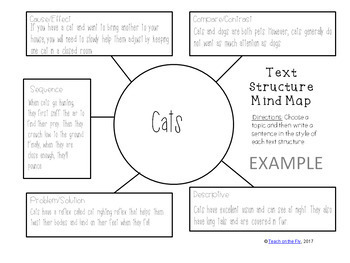Informational Text Structures Unit