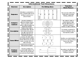 Informational Text Structures Visual
