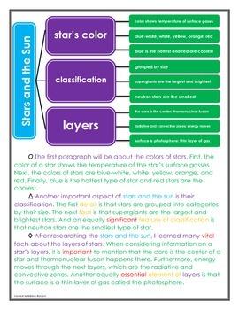 Informational Writing - 5+ Paragraph Leveled Sentence Frames