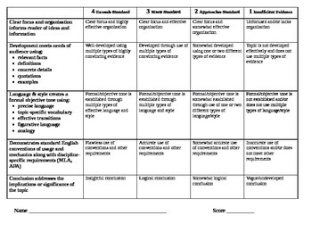 Common Core Aligned Informational Writing Rubrics