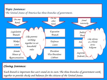 Informational Writing - Three Branches of Government