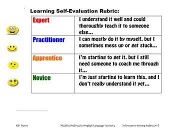 Informative Writing Rubrics for ELLs K-2