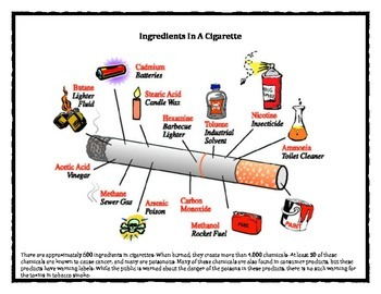 Ingredients in a cigarette
