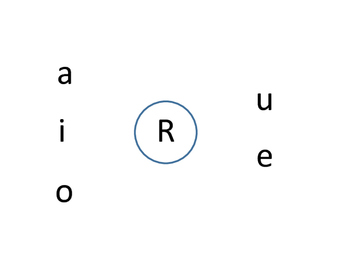Initial /r/ chart