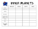 Inner Planet Chart