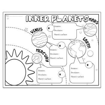 Inner Planets Visual notes English & Spanish Versions