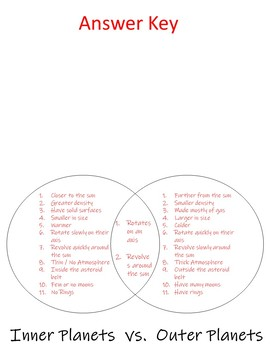 Inner vs. Outer Planets Foldable (Interactive Notebook)