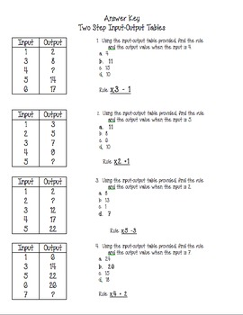 Input Output Tables - 2 Step