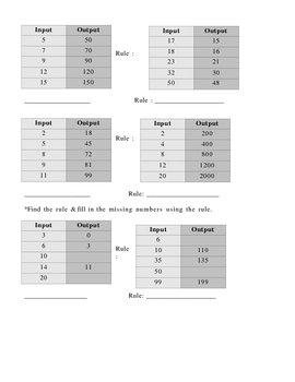 Input/Output Chart Worksheet (Math; Basic Algebra skills; grs. 4-6)