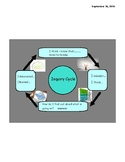 Inquiry Cycle Anchor Chart
