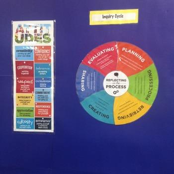 Inquiry Cycle Bulletin Display