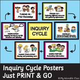Inquiry Cycle  - Inspired by Kath Murdoch - Posters